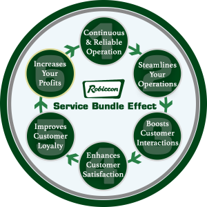 Robiccon Bundle Effect | Performance Services | Robiccon, Inc.